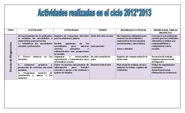 TEMA ACTIVIDADES ESTRATEGIAS TIEMPO MATERIALES A UTILIZAR OBSERVACION, TAREAS, PRODUCTOS DiseñodeDiagnostico A) Conocimien...