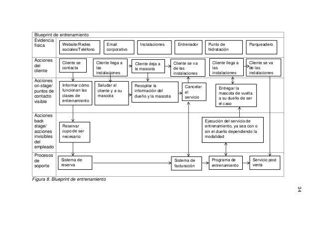 Plan de negocios 46 34 blueprint malvernweather Choice Image
