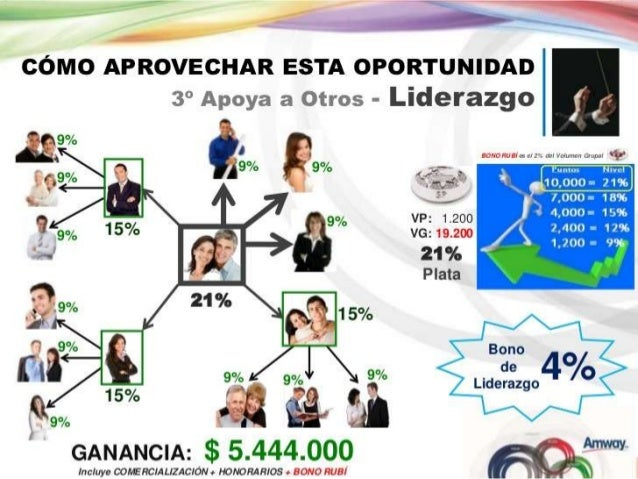 plan de negocios amway rey prada ppt