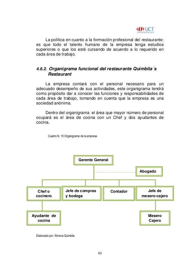Plan de negocios para la creacion de un restaurante de for Areas de un restaurante