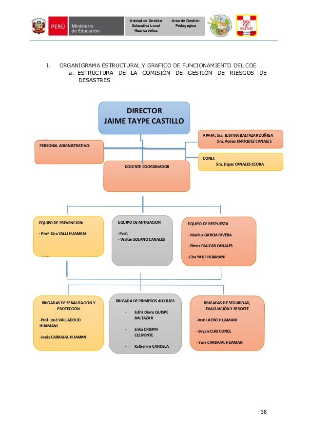 38 Unidad de Gestión Educativa Local Huancavelica Área de Gestión Pedagógica I. ORGANIGRAMA ESTRUCTURAL Y GRAFICO DE FUNCI...