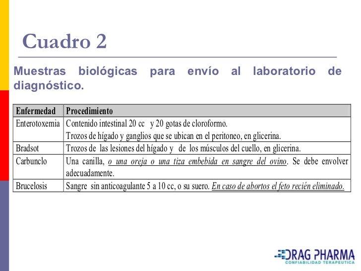 Cuadro 2 Muestras biológicas                        para        envío al             laboratorio             de diagnóstic...