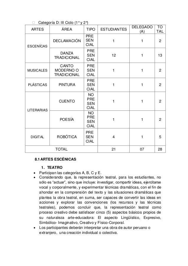  Categoría D: III Ciclo (1° y 2°) ÁREA  TIPO  ESTUDIANTES  DELEGADO (A)  TO TAL  DECLAMACIÓN  PRE SEN CIAL  1  1  2  DANZ...