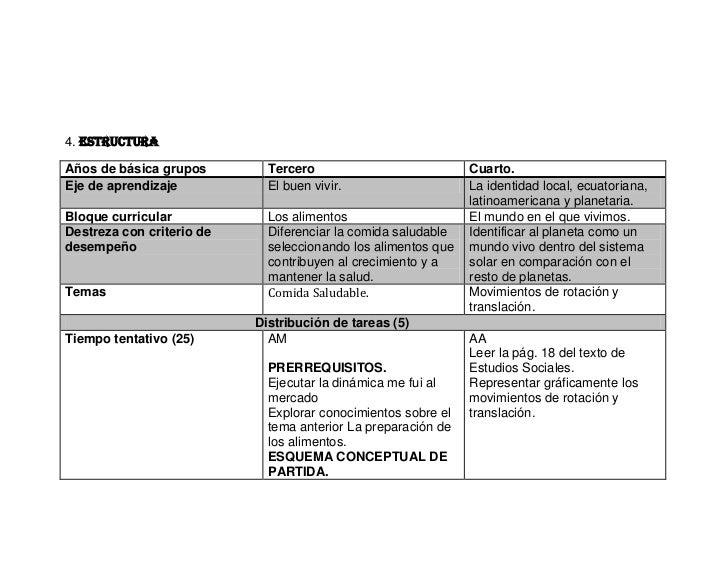 4. estructuraAños de básica grupos        Tercero                           Cuarto.Eje de aprendizaje           El buen vi...