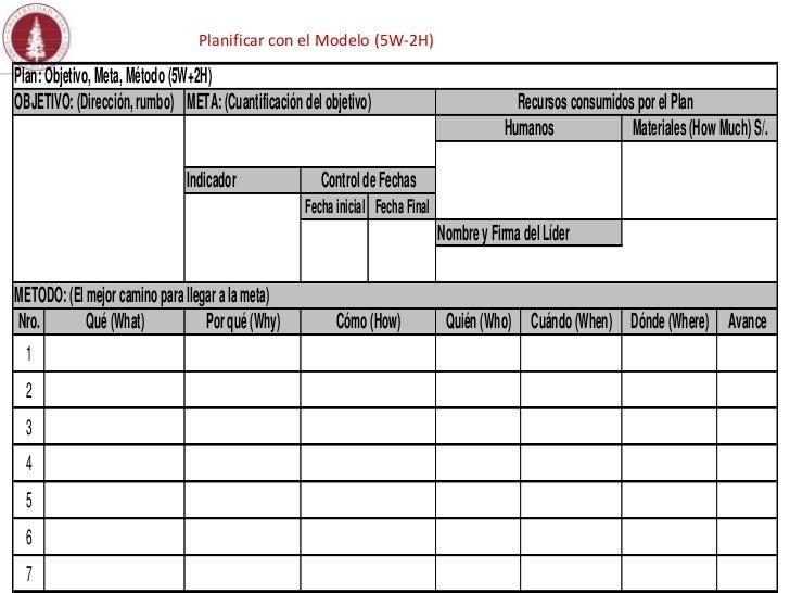 Planificar con el Modelo (5W-2H)Plan: Objetivo, Meta, Método (5W+2H)OBJETIVO: (Dirección, rumbo) META: (Cuantificación del...