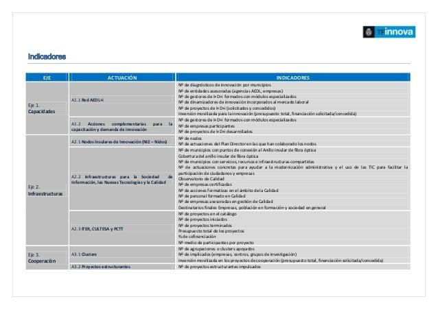 Indicadores EJE ACTUACIÓN INDICADORES Eje 1. Capacidades A1.1 Red AEDL+i Nº de diagnósticos de innovación por municipios N...