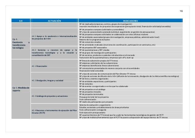 16 EJE ACTUACIÓN INDICADORES Nº de implicados (empresas, centros, grupos de investigación) Inversión movilizada en los pro...