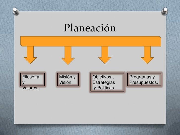 Planeación Slide 2