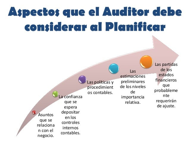 Aspectos que el Auditor debeconsiderar al PlanificarAsuntosque serelacionan con elnegocio.La confianzaque seesperadeposita...