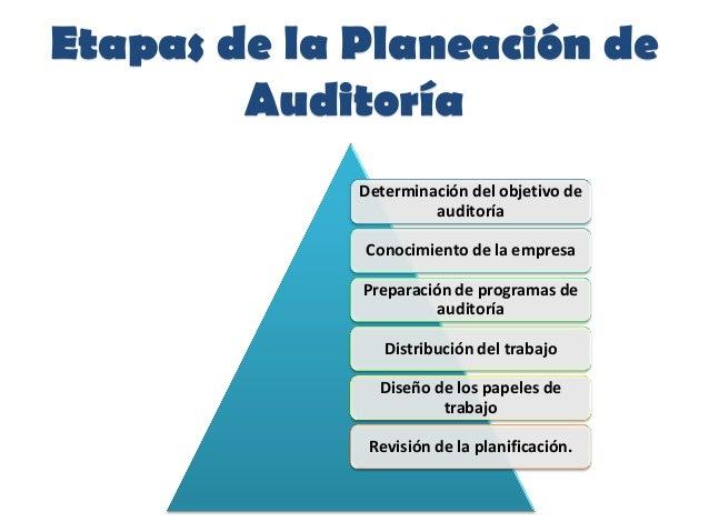 Etapas de la Planeación deAuditoríaDeterminación del objetivo deauditoríaConocimiento de la empresaPreparación de programa...