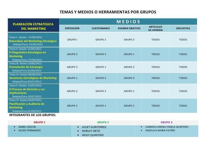 TEMAS Y MEDIOS O HERRAMIENTAS POR GRUPOS   PLANEACIÓN ESTRATEGICA                                                         ...