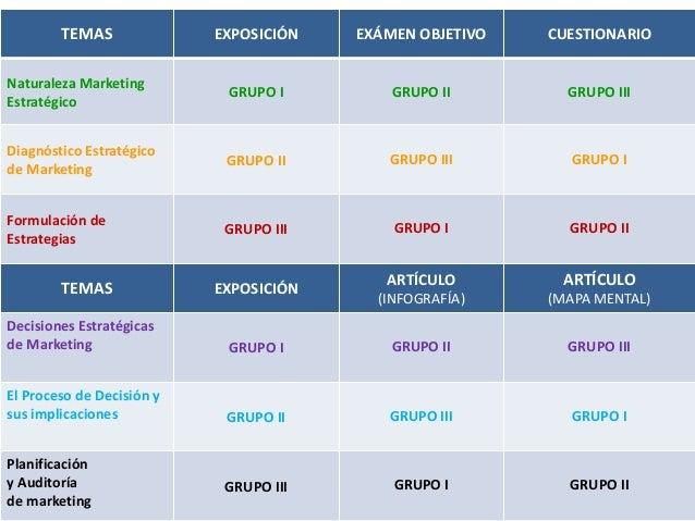 TEMAS              EXPOSICIÓN   EXÁMEN OBJETIVO   CUESTIONARIONaturaleza Marketing                            GRUPO I     ...
