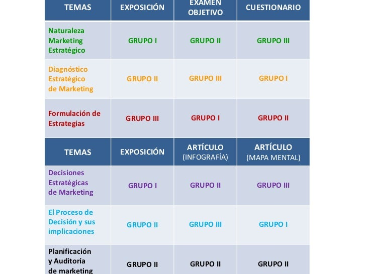 EXÁMEN    TEMAS        EXPOSICIÓN                  CUESTIONARIO                               OBJETIVONaturalezaMarketing ...