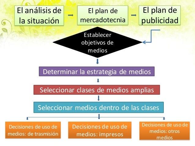 El análisis de la situación El plan de mercadotecnia El plan de publicidad Establecer objetivos de medios Determinar la es...