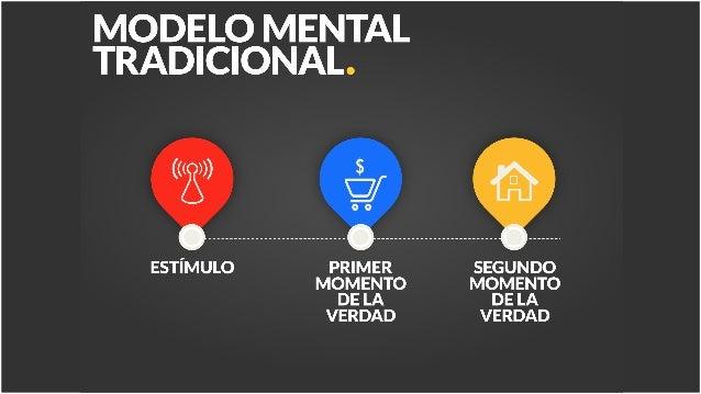 MODELO SOSTAC PLAN DE ACCIón Diario, mensual semanal
