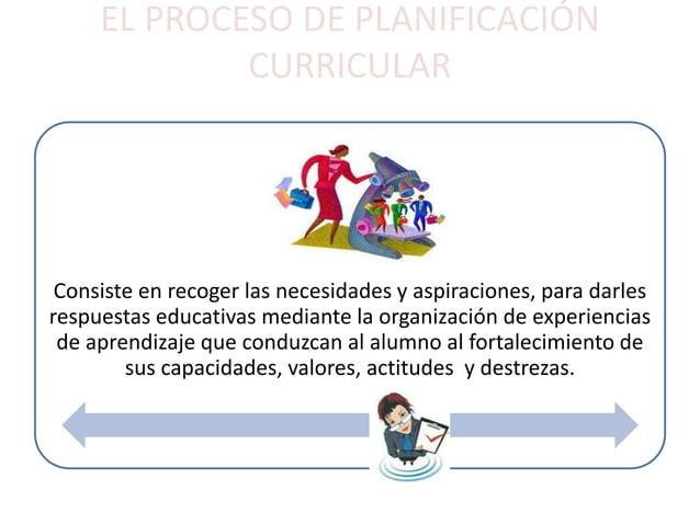 EL PROCESO DE PLANIFICACIÓN  CURRICULAR  Consiste en recoger las necesidades y aspiraciones, para darles  respuestas educa...