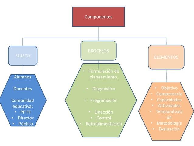 Componentes  ELEMENTOS  PROCESOS  SUJETO  Alumnos  Docentes  Comunidad  educativa:  • PP FF  • Director  • Público  • Form...