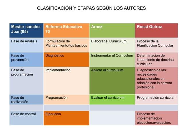 CLASIFICACIÓN Y ETAPAS SEGÚN LOS AUTORES  Mester sancho-  Juan(95)  Reforma Educativa  70  Arnaz Rossi Quiroz  Fase de Aná...