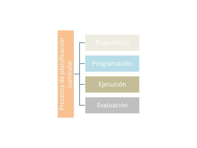 Procesos de planificación  curricular  Diagnóstico  Programación  Ejecución  Evaluación