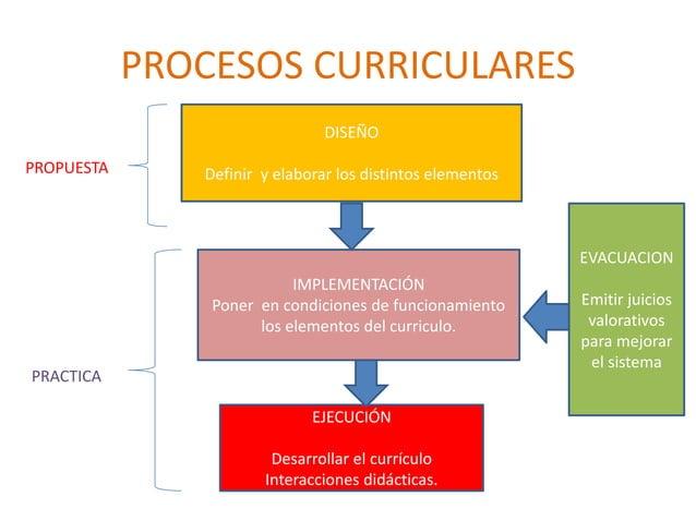 PROCESOS CURRICULARES  PROPUESTA  PRACTICA  DISEÑO  Definir y elaborar los distintos elementos  IMPLEMENTACIÓN  Poner en c...