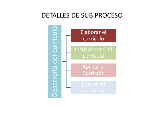 DETALLES DE SUB PROCESO  Desarrollo del currículo  Elaborar el  currículo  Instrumentar el  currículo  Aplicar el  Currícu...