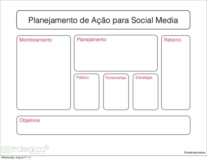 Planejamento de Ação para Social Media              Monitoramento       Planejamento                          Retorno     ...