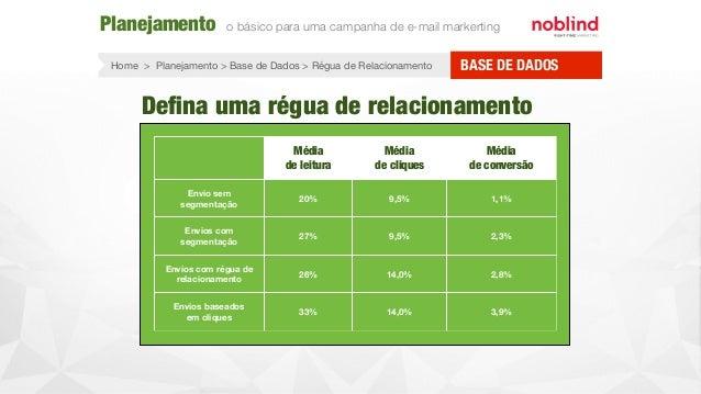 Defina uma régua de relacionamento Média de leitura Média de cliques Média de conversão Envio sem segmentação 20% 9,5% 1,1%...