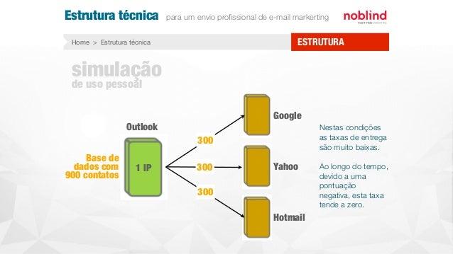 Estrutura técnica para um envio profissional de e-mail markerting Home > Estrutura técnica ESTRUTURA Nestas condições as ta...