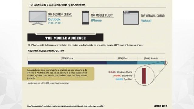 TOP CLIENTES DE E-Mail EM ABERTURA POR PLATAFORMA O iPhone está liderando o mobile. De todos os dispositivos móveis, quase...