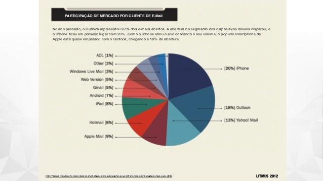 PARTICIPAÇÃO DE MERCADO POR CLIENTE DE E-Mail http://litmus.com/blog/e-mail-client-market-share-stats-infographic-june-201...