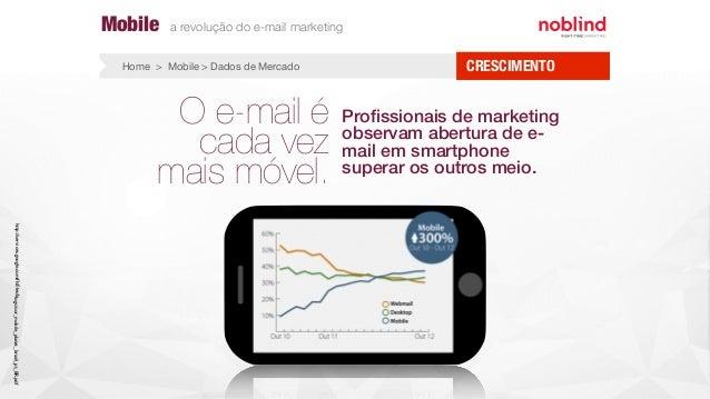 O e-mail é cada vez mais móvel. Profissionais de marketing observam abertura de e- mail em smartphone superar os outros mei...
