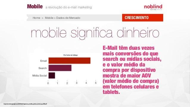mobile significa dinheiro E-Mail têm duas vezes mais conversões do que search ou mídias sociais, e o valor médio da compra ...