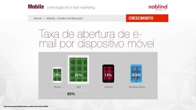 Taxa de abertura de e- mail por dispositivo móvel http://services.google.com/fh/files/blogs/our_mobile_planet_brazil_pt_BR....
