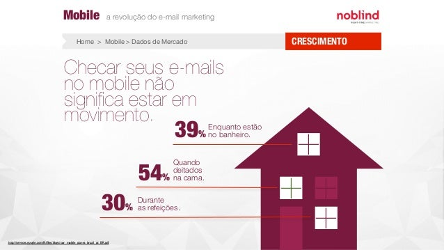 Checar seus e-mails no mobile não significa estar em movimento. + + 39% 54% 30% Enquanto estão no banheiro. Quando deitados...