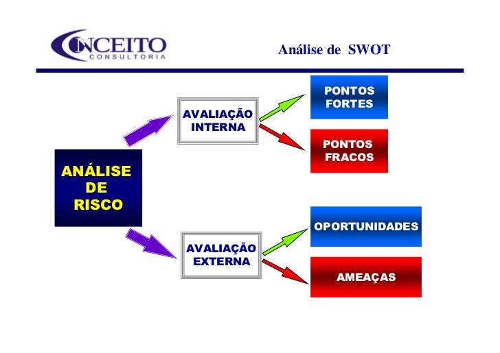 Análise de SWOT                              PONTOS                             FORTES           AVALIAÇÃO            INTE...