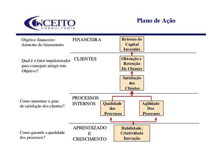 Plano de Ação  Objetivo financeiro:          FINANCEIRA               Retorno do Aumento do faturamento                   ...