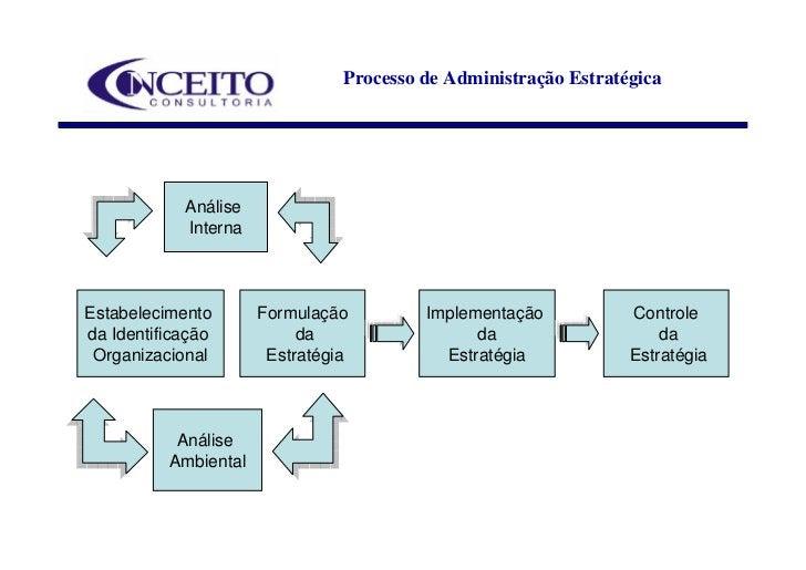 Processo de Administração Estratégica                 Análise             Interna    Estabelecimento       Formulação     ...