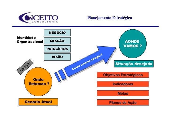 Planejamento Estratégico                     NEGÓCIO Identidade Organizacional      MISSÃO                                ...