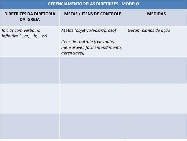 GERENCIAMENTO PELAS DIRETRIZES - MODELO DIRETRIZES DA DIRETORIA DA IGREJA METAS / ITENS DE CONTROLE MEDIDAS Iniciar com ve...