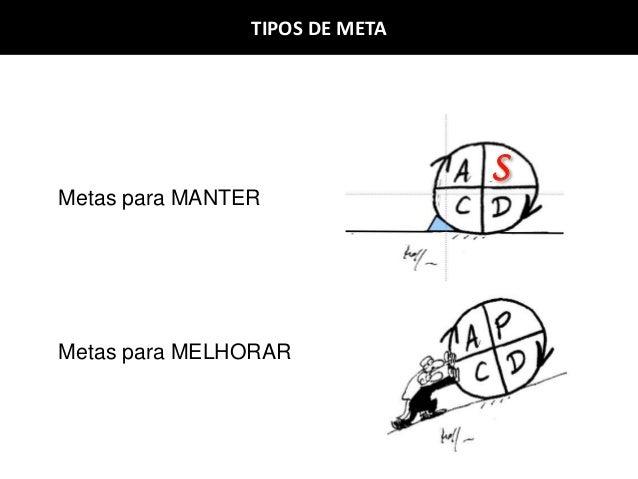 Metas para MELHORAR Metas para MANTER S TIPOS DE META