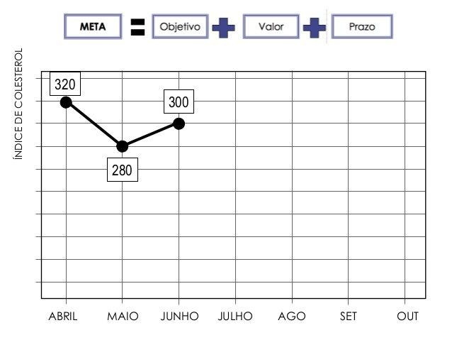 ÍNDICEDECOLESTEROL ABRIL MAIO JUNHO JULHO AGO SET OUT 280 300 320