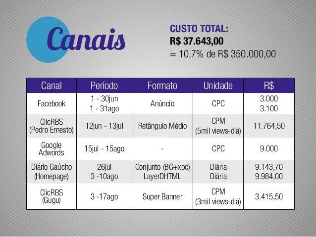 Canais Canal Período Formato Unidade R$ Facebook 1 - 30jun 1 - 31ago Anúncio CPC 3.000 3.100 ClicRBS (Pedro Ernesto) 12jun...