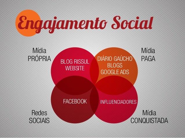 Engajamento Social Mídia Própria Redes SOCIAIS Mídia Paga Mídia conquistada Blog Rissul website facebook influenciadores D...