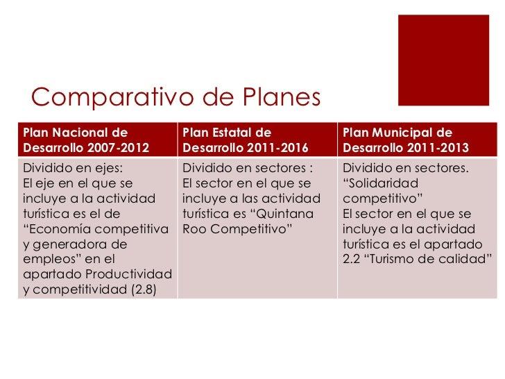 Comparativo de PlanesPlan Nacional de         Plan Estatal de           Plan Municipal deDesarrollo 2007-2012     Desarrol...