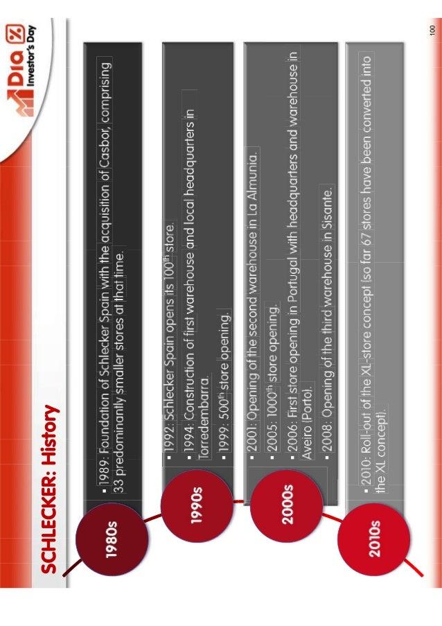 Planes de DIA con Schlecker investors day 2  oct'2012