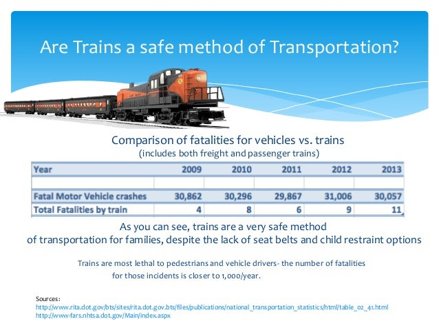 Transportation safety over time: Cars, planes, trains, walking, cycling