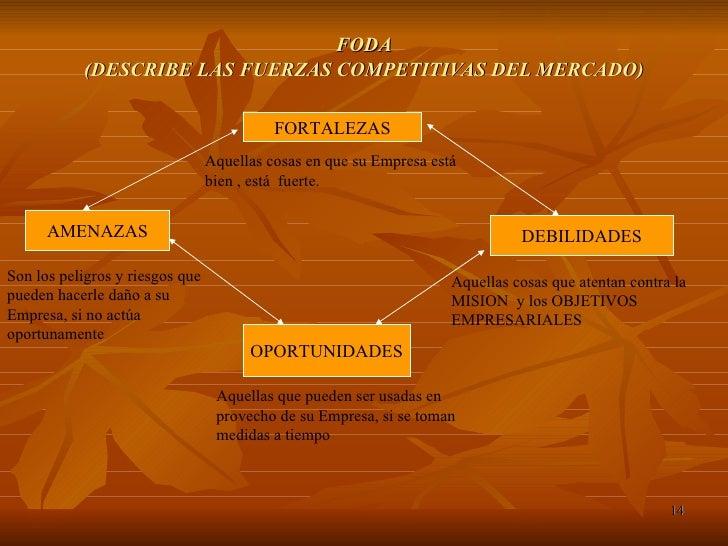 FODA (DESCRIBE LAS FUERZAS COMPETITIVAS DEL MERCADO) FORTALEZAS DEBILIDADES Aquellas cosas en que su Empresa está bien , e...