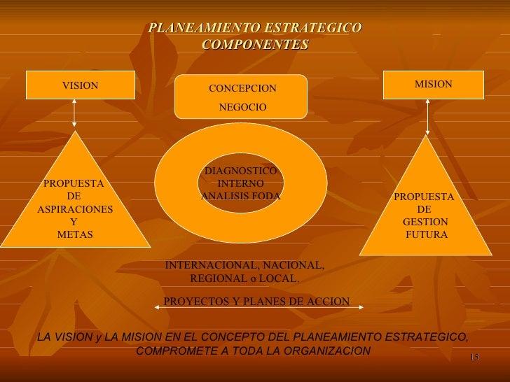 PLANEAMIENTO ESTRATEGICO COMPONENTES VISION CONCEPCION NEGOCIO MISION PROPUESTA  DE  ASPIRACIONES Y  METAS PROPUESTA  DE  ...