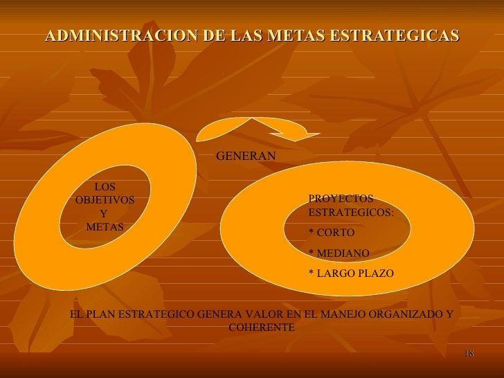 ADMINISTRACION DE LAS METAS ESTRATEGICAS LOS OBJETIVOS Y  METAS PROYECTOS ESTRATEGICOS: * CORTO  * MEDIANO  * LARGO PLAZO ...