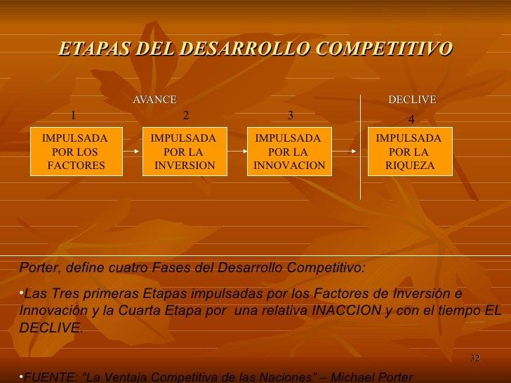 ETAPAS DEL DESARROLLO COMPETITIVO <ul><li>AVANCE  DECLIVE </li></ul>IMPULSADA  POR LOS  FACTORES IMPULSADA  POR LA  INVERS...